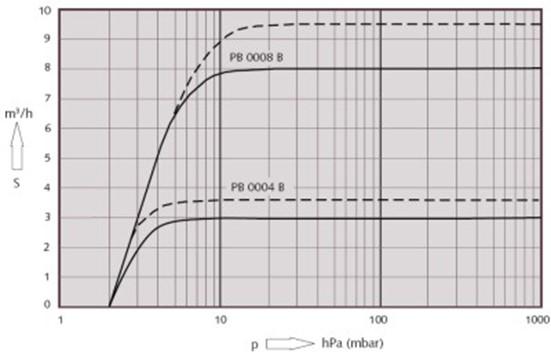 принцип действия вакуумных насосов